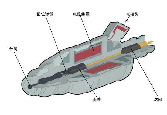 喷油嘴结构 电喷发动机喷油器结构原理解析
