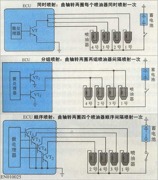 喷油器同时喷射、分组喷射和顺序喷射对比图   在很早以前,所有喷油器均为并联连接。当点火开关置于ON时,电源正极便同时加到四个喷油器电磁线圈的一端。电控单元(ECU)根据进气量、转速等信号,向喷油器发出喷油控制指令,控制功率三极管的导通和截止,从而控制各喷油器电磁线圈的电路同时接通和切断,使各缸喷油器同时喷油。   同时喷射方式中,喷油正时与发动机进气、压缩、作功、排气的工作循环没有关系。其缺点是由于各缸所对应的喷射时间不可能最佳,会造成各缸的混合气形成不一样。但这种喷射方式不需要气缸判别信号,且控制电