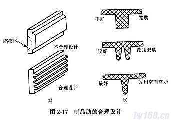 加强筋 塑料件结构设计