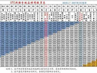 utc时间转换北京时间 UTC时间与北京时间的关系