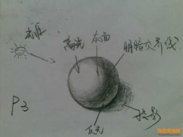 素描步骤 一位高手写的素描初学者入门教程