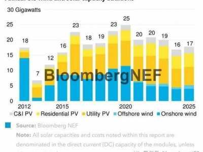 美国清洁能源发电成本 2018骞翠骞寸藉芥甯哄